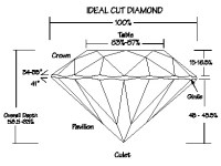 Diamond Proportions  Gwens Jewelry