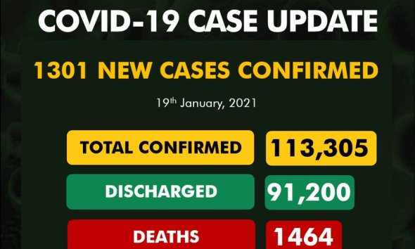 1301 COVID-19 New Cases In Nigeria