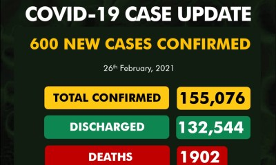 155,076 COVID-19 cases in one year