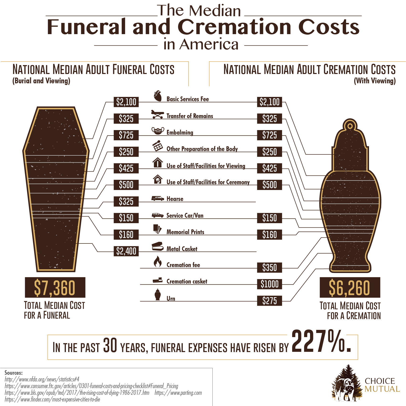 Average Funeral Costs Pricing Breakdown Of Funeral