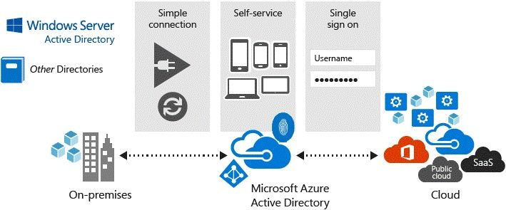 Single Sign On (SSO) with SAP  Fiori  Microsoft Tech Community  58029