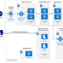Server Logical Topology Diagram Anzo Led Tailgate Light Bar Wiring Reference Architecture For A High Availability Sharepoint 2016 Farm In Azure - Microsoft ...