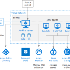 Microsoft Infrastructure Diagram Single Phase Capacitor Start Motor Wiring New Reference Architecture For Jenkins On Azure - Tech Community 158137