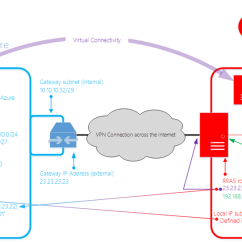 Site To Vpn Network Diagram Tool Create Er Connect An On Premises Azure Via And Extend Active Directory Onto Iaas Vm Dc In Azur Microsoft Tech Community 257026