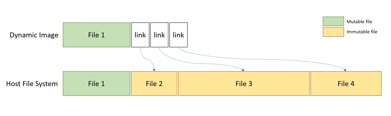 medium resolution of block diagram of i 95 forward link
