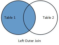 Joins in SQL Server - Gyanendu Shekhar's Blog