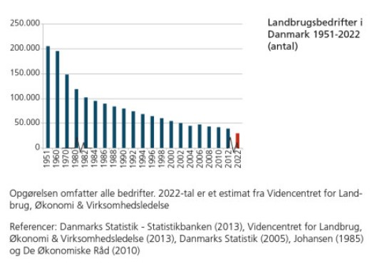 57-Landbrugsbedrifter i Danmark 1951-2022