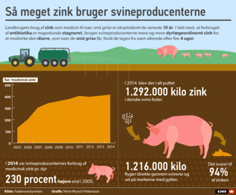 zinkforbrug