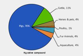 Antibiotikaforbrug_dyr_2014