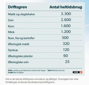 Landbrug_IndtjeningDR