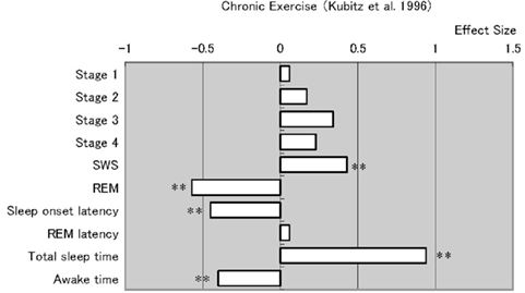 Chronic exercise