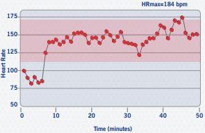 Zumba heart rate