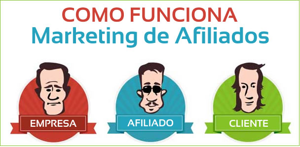Como funciona o marketing afiliados?