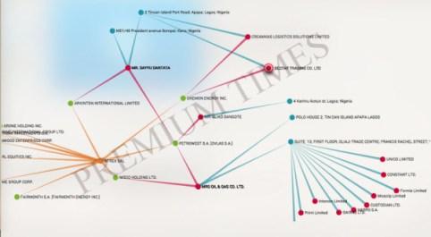 Dangotes-link-in-PanamaPapers-600x330