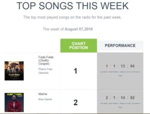 Playdata Top Song This Week