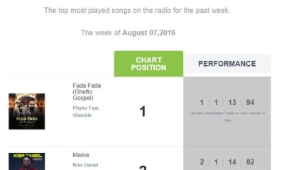 Playdata Top Song This Week