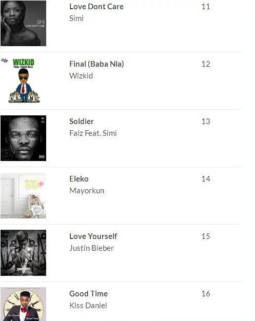 2016 100 Most Played Songs in Nigeria 17