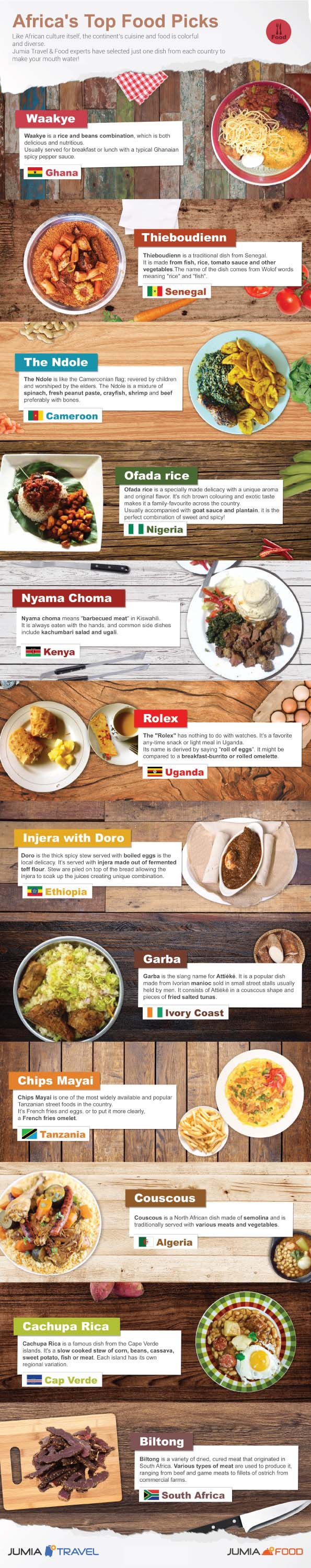 Infographic on Africa's Top Dishes
