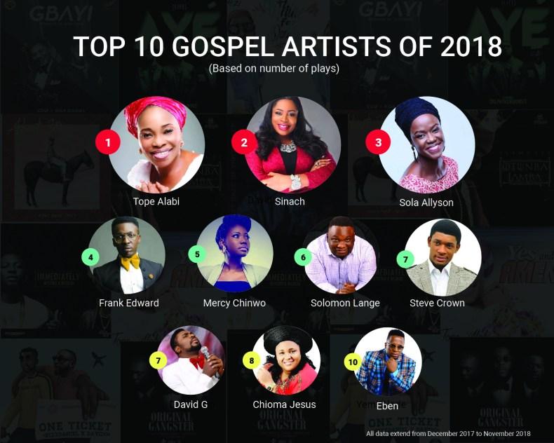 BoomPlay Top 10 Gospel Artists of 2018