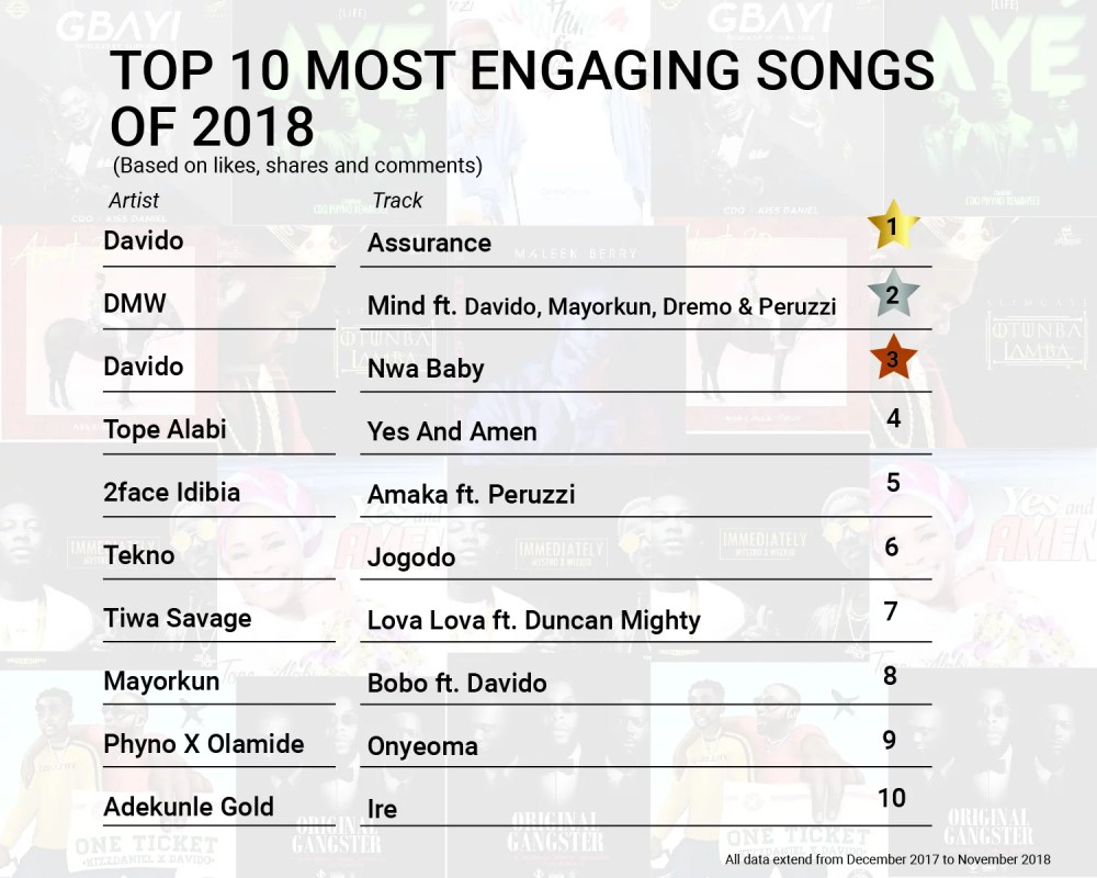 BoomPlay Top 10 Most Engaging Songs of 2018