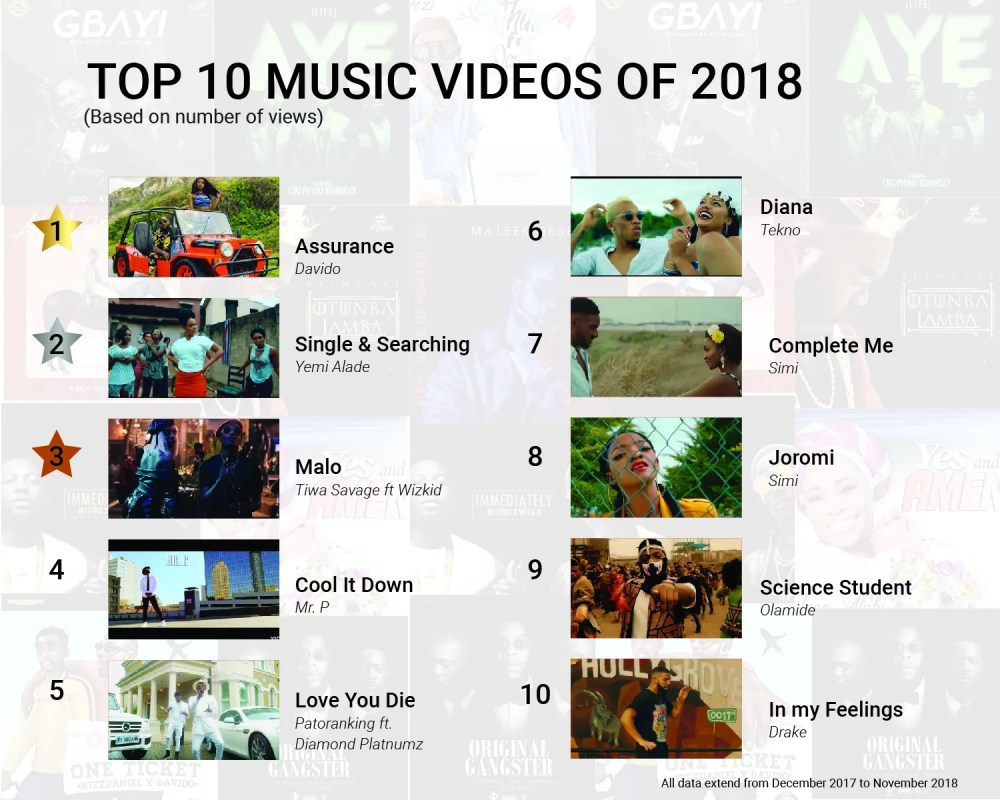 BoomPlay Top 10 Music Videos of 2018