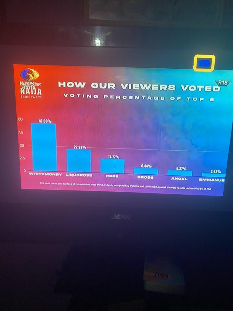 WhiteMoney Emerges Winner of Big Brother Naija Season 6