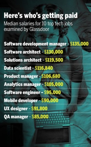 GlassDoor Tech Salaries