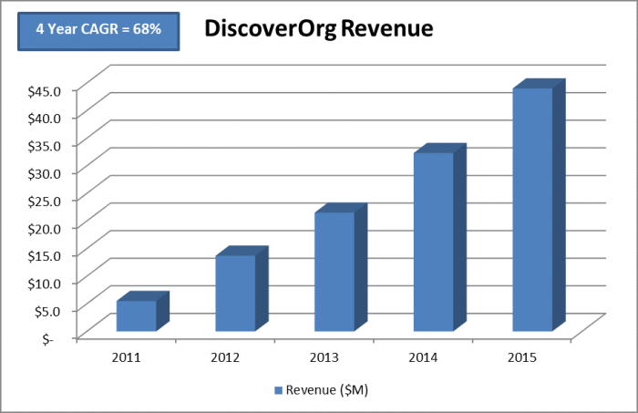 GZ Consulting Financial Figures Gathered from DiscoverOrg Revenue Announcements.