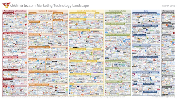 """Marketing Technology Landscape Supergraphic (2016)"" courtesy of Scott Brinker and Chiefmartec."