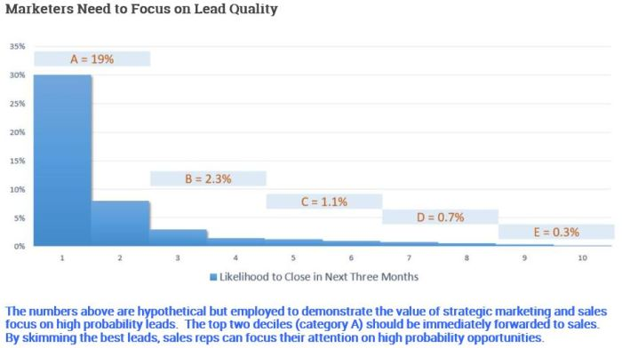 "Lead Quality Stratification Chart from ""I Don't Want More Leads (and Neither Do You)"""