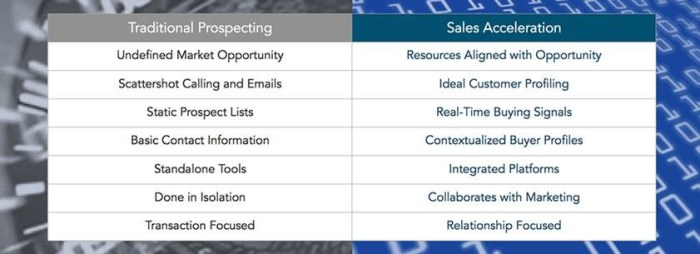 Sales Acceleration vs Traditional Prospecting Chart (Source: Dun & Bradstreet)