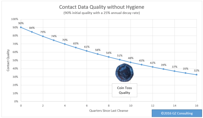 A contact database that is 90% accurate is subject to a 25% decay rate.; thus, after 9 quarters it is less than 50% accurate.