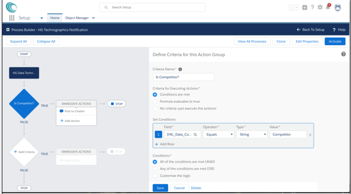 HG Data Technographics may be used for building AppExchange Workflows. For example, separate workflows can be employed for prospects using competitor or complementary platforms.