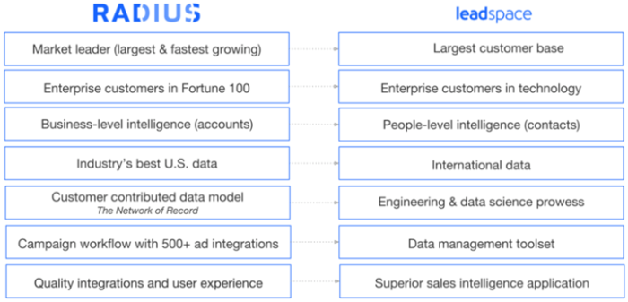 Radius graphic highlights the complementary assets of the two firms (Source: Radius Intelligence)