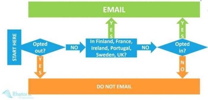 Opt-in / Opt-out workflow by country (Source: Rhetorik)