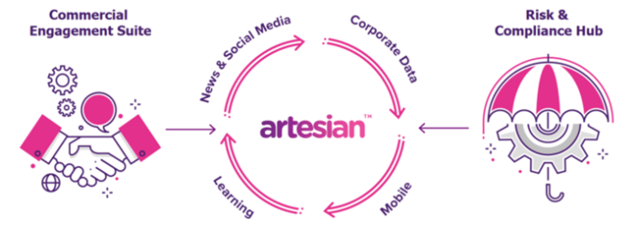 Artesian will be launching its Risk and Compliance Hub, which supports front-line KYC checks, in 2019.