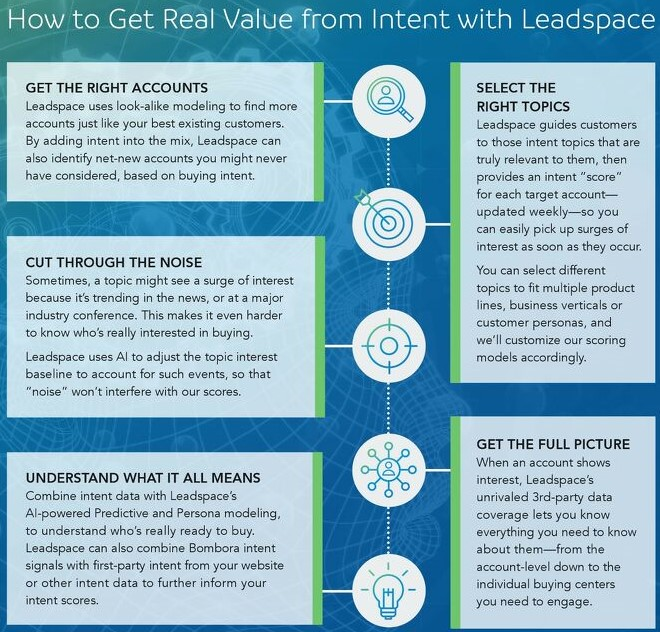 """""""How to Get Real Value from Intent with Leadspace,"""" Leadspace Graphic"""