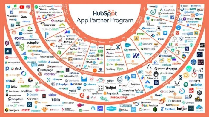 HubSpot's App Partner Program supports over 300 apps.