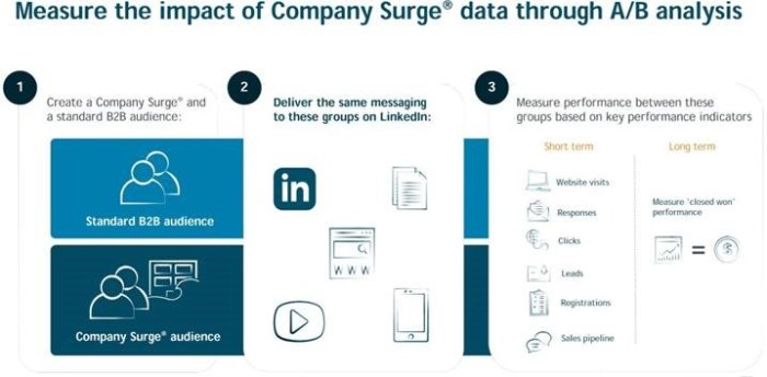 A/B Testing analysis of Company Surge variables in LinkedIn Campaign Manager