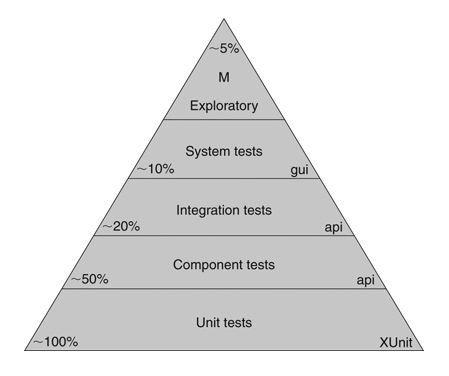 Test Automation Pyramid - by The Clean Coder (Robert C. Martin)