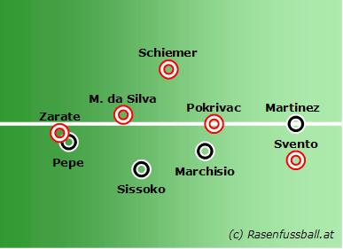 Überzahl: Salzburg dominiert das Mittelfeld