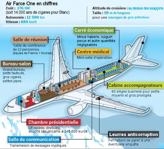 Air Farce One