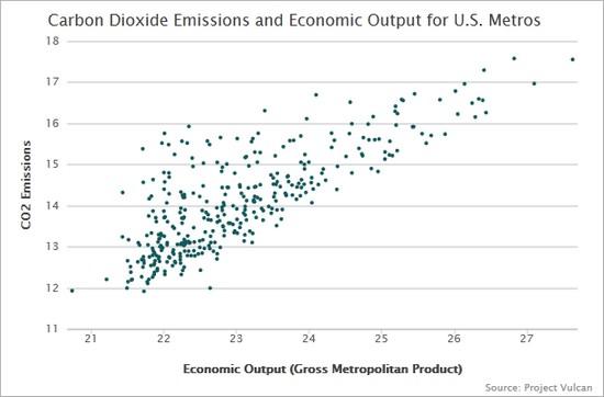 Emission de CO2 en fonction de la taille des villes (US)