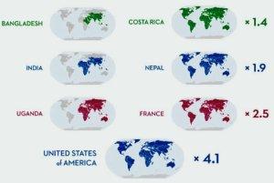 consommation par habitants de pays donnés, projetée sur toute la population