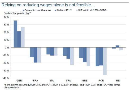Réduction de salaires nécessaire pour une balance commerciale tenable