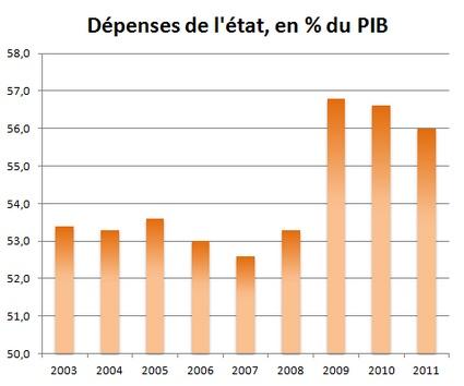dépenses de l'état en pct pib