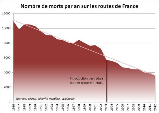 nb morts sur les routes en France