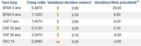 taux bons français dec 2013