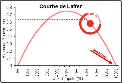 courbe de laffer