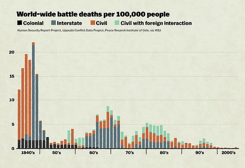 pinker thesis world wide battle deaths per 100K people